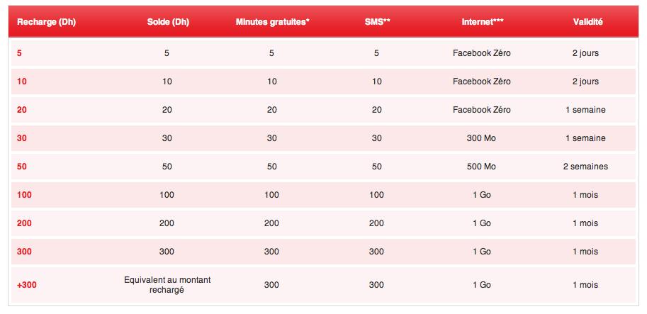 Tarifs 3G au Maroc