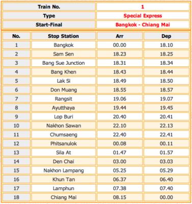 horaires train thailande
