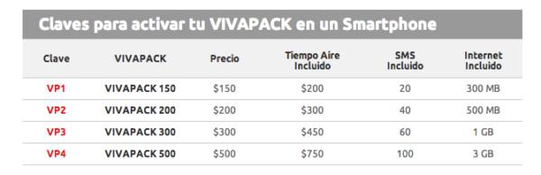 Tarifs 3G prépayée au Mexique