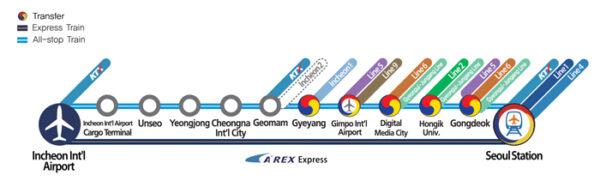 AREX à Séoul