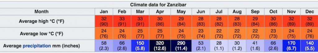 Climat et météo à Zanzibar