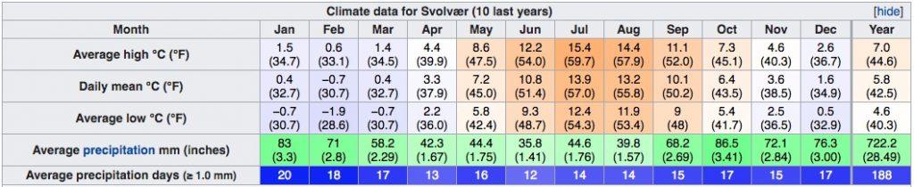 Climat dans les îles Lofoten