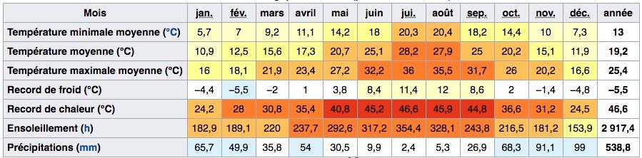 Climat et températures à Séville en Andalousie