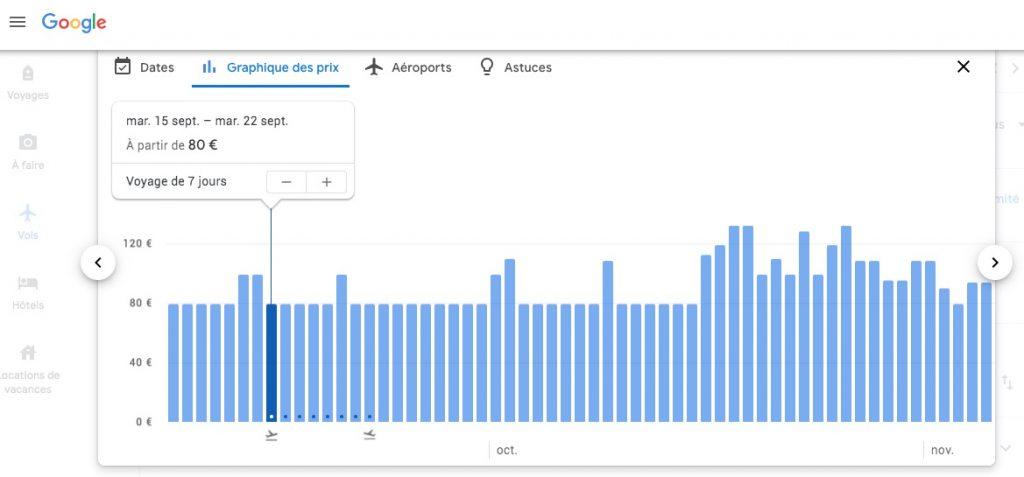 Calendrier des prix de vol sur Google Flights en fonction de la durée du séjour