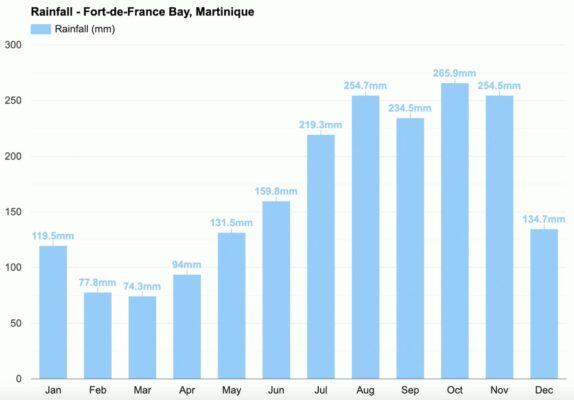 Pluviométrie en Martinique